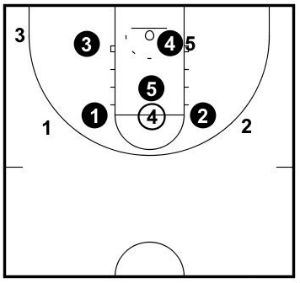 Structure when the ball is in the high post.