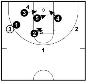 3, 5, and 4 crash their respective sides of the hoops while 2 gets a body on the offensive 5 player.