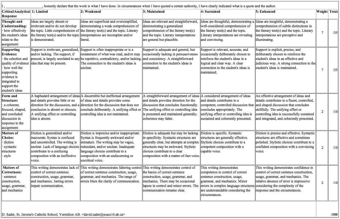 reflective essay rubric middle school